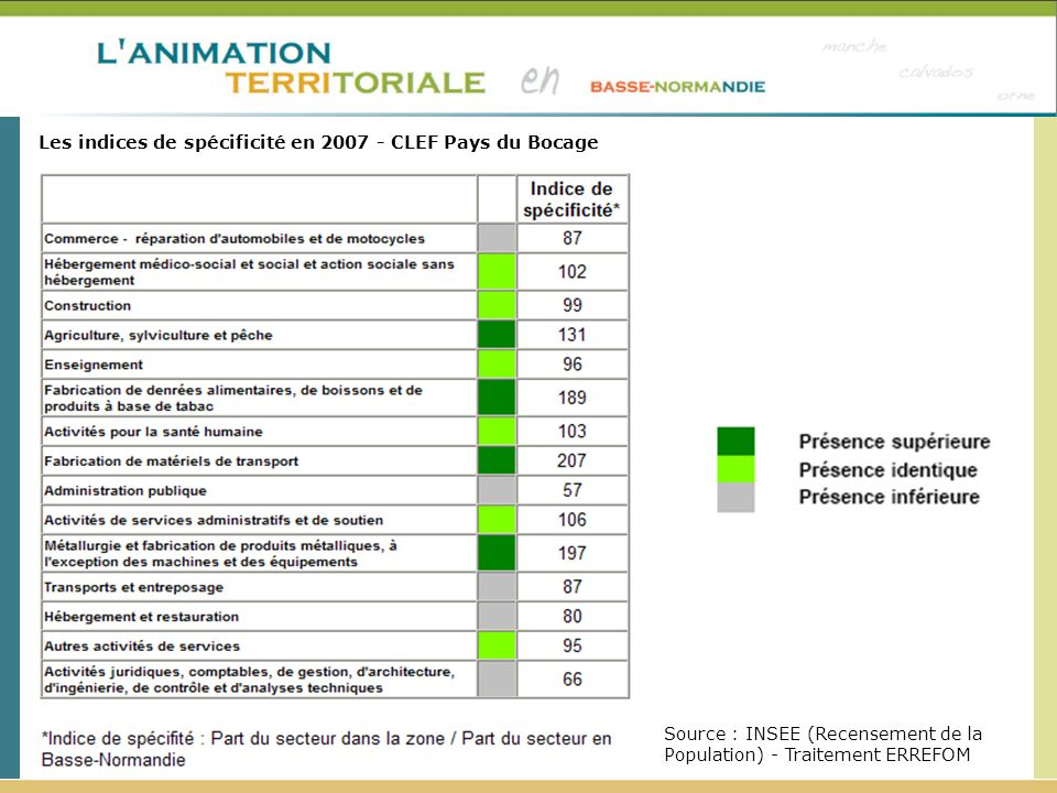 Les indices de spécificité en 2007 - CLEF Pays du Bocage