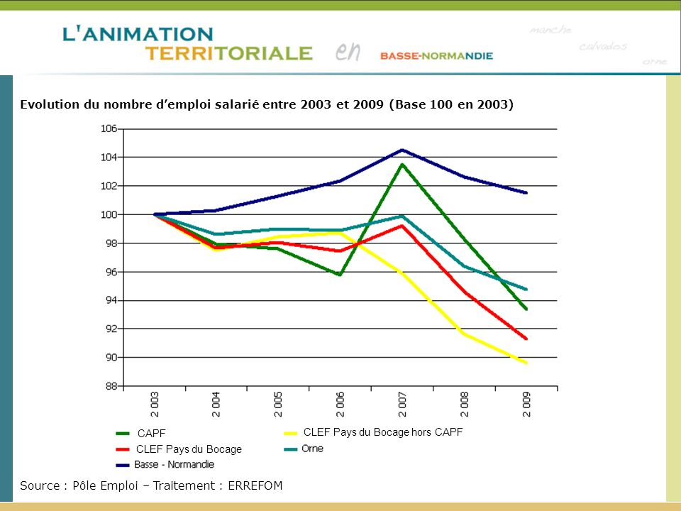 Retournement de la situation économique en 2008.