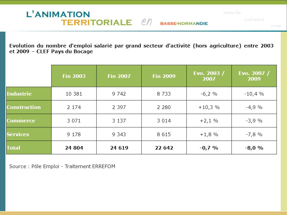 Evolution du nombre d emploi salarié par grand secteur d activité (hors agriculture) entre 2003 et 2009 – CLEF Pays du Bocage