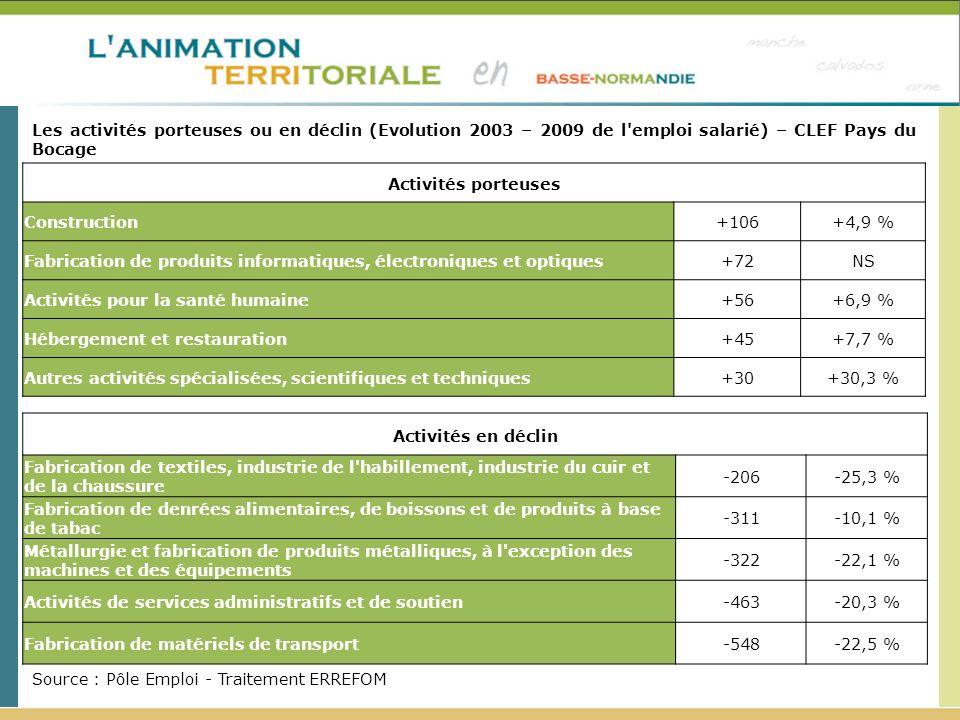 Les activités porteuses ou en déclin (Evolution 2003 – 2009 de l emploi salarié) – CLEF Pays du Bocage