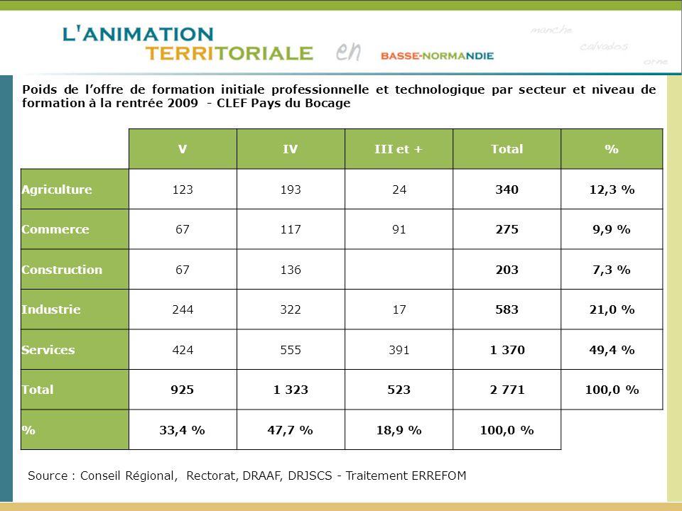 Poids de l'offre de formation initiale professionnelle et technologique par secteur et niveau de formation à la rentrée 2009 - CLEF Pays du Bocage