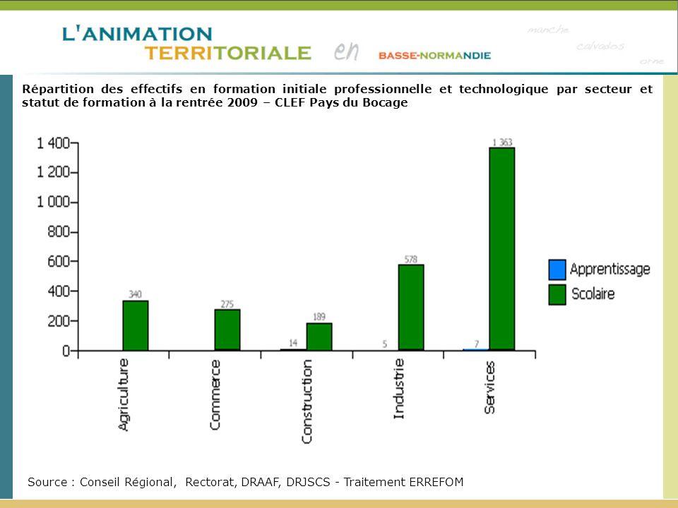 Répartition des effectifs en formation initiale professionnelle et technologique par secteur et statut de formation à la rentrée 2009 – CLEF Pays du Bocage