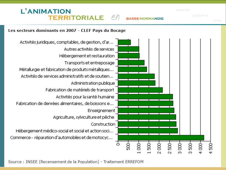 Les secteurs dominants en 2007 - CLEF Pays du Bocage