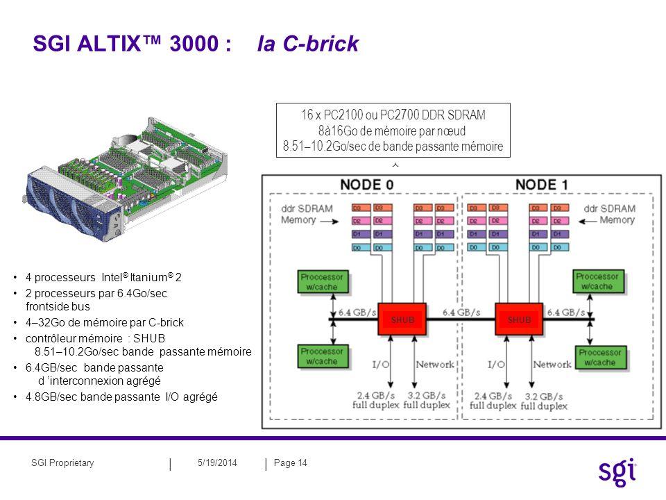 8.51–10.2Go/sec de bande passante mémoire