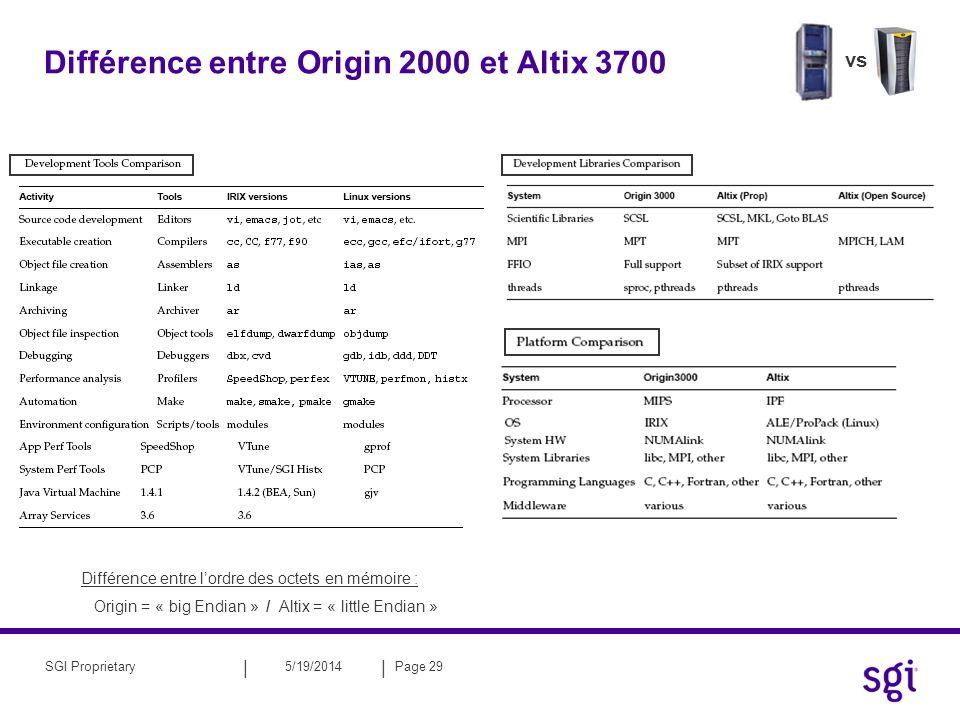 Différence entre Origin 2000 et Altix 3700