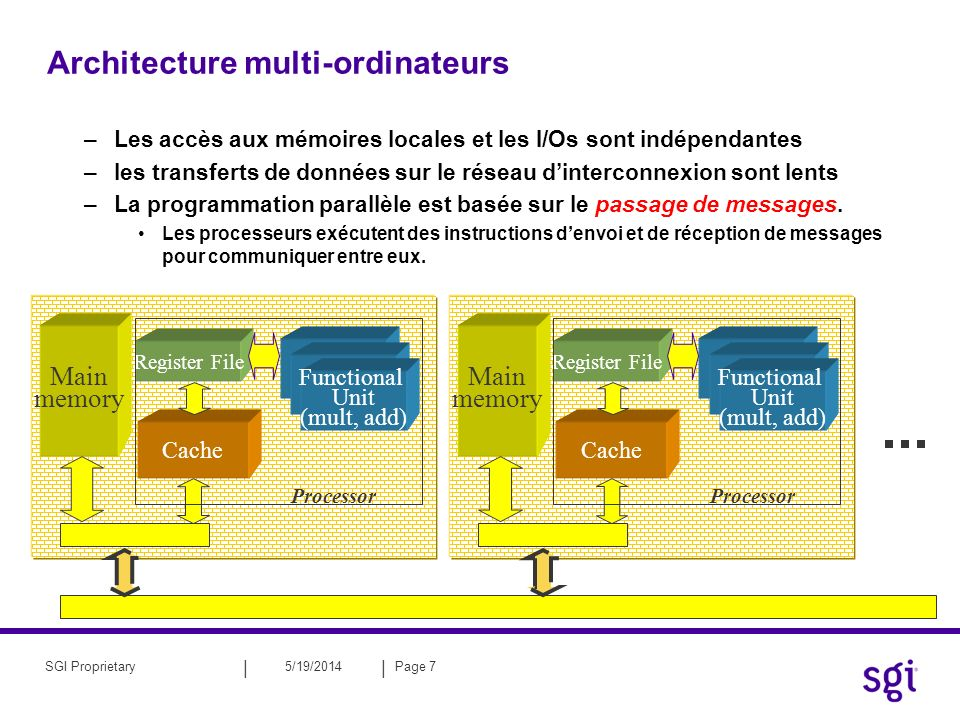 Architecture multi-ordinateurs