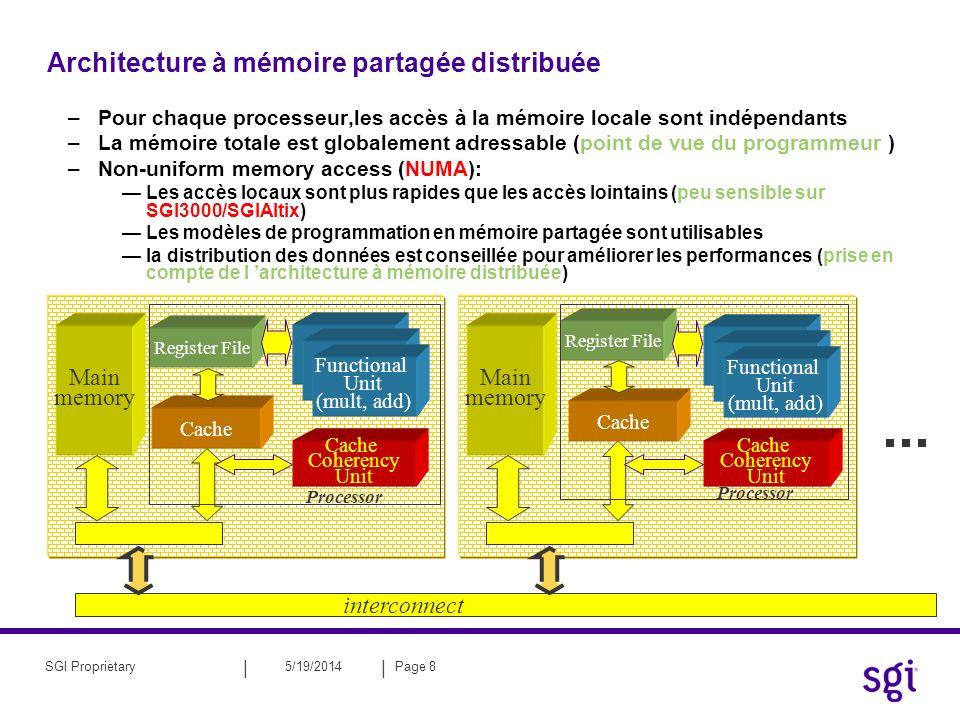 Architecture à mémoire partagée distribuée