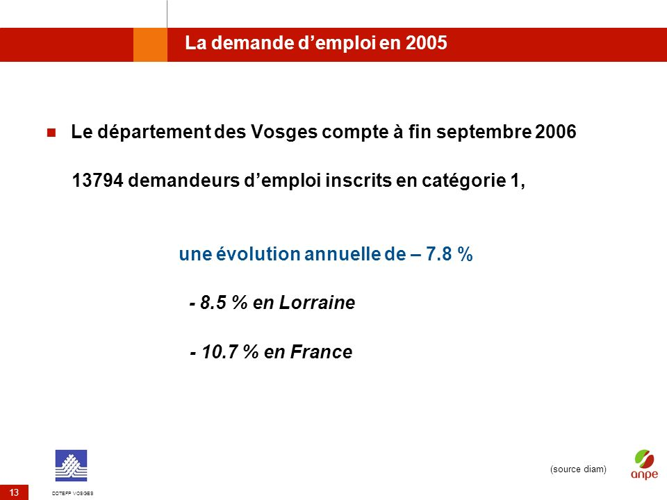 Le département des Vosges compte à fin septembre 2006