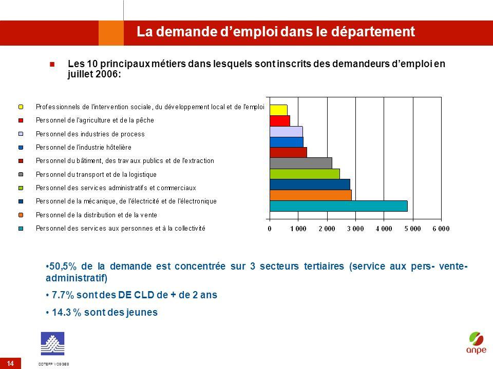La demande d'emploi dans le département