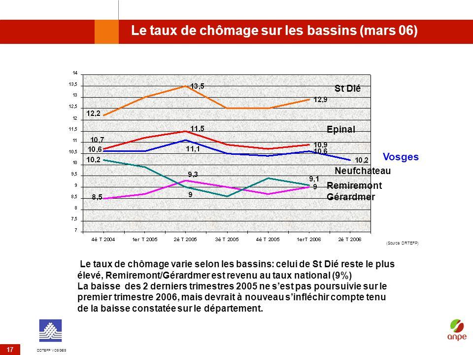 Le taux de chômage sur les bassins (mars 06)