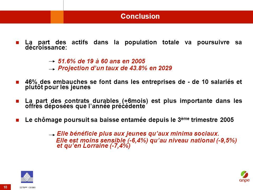 Conclusion La part des actifs dans la population totale va poursuivre sa décroissance: 51.6% de 19 à 60 ans en 2005.