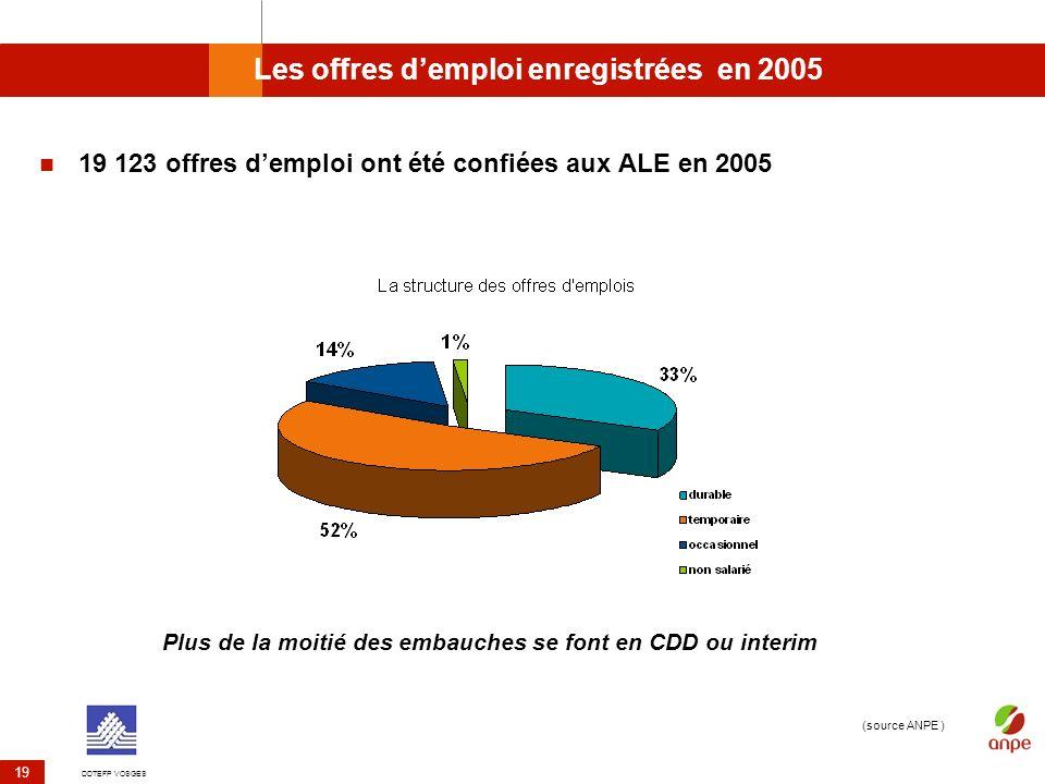 Les offres d'emploi enregistrées en 2005