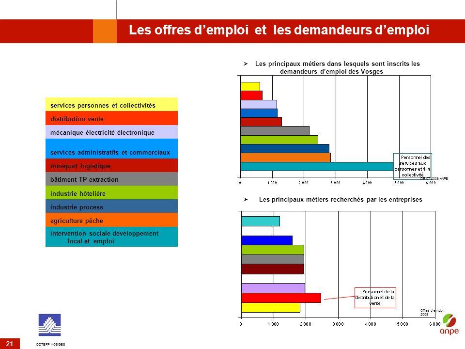 Les offres d'emploi et les demandeurs d'emploi