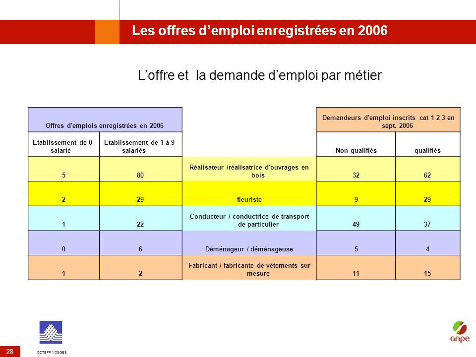 Les offres d'emploi enregistrées en 2006
