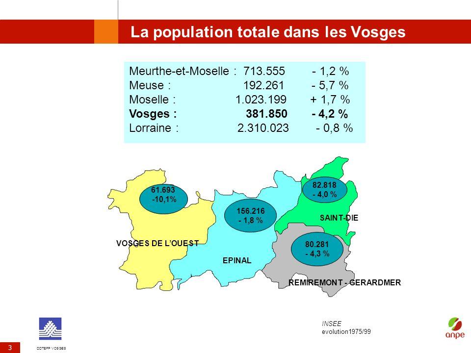 La population totale dans les Vosges de 1975 à 1999