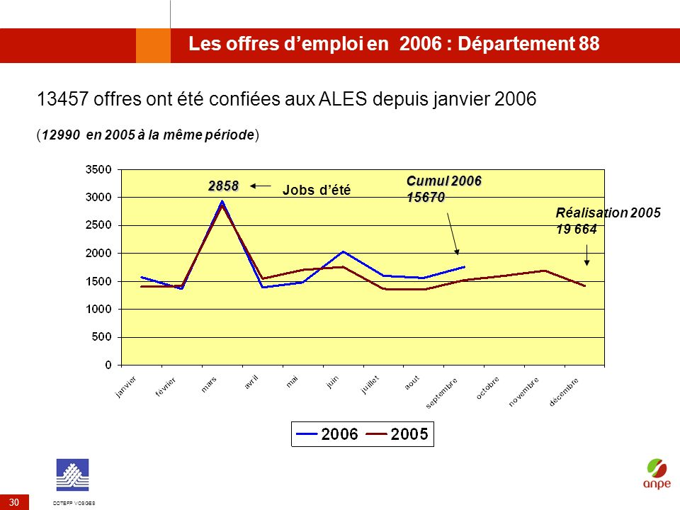 Les offres d'emploi en 2006 : Département 88