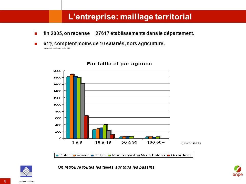 L'entreprise: maillage territorial