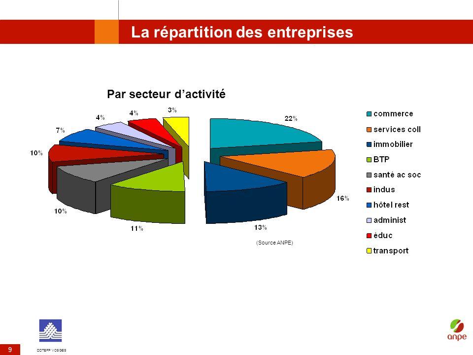La répartition des entreprises