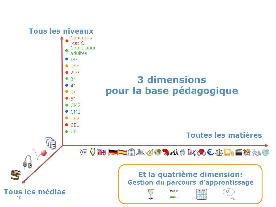 3 dimensions pour la base pédagogique