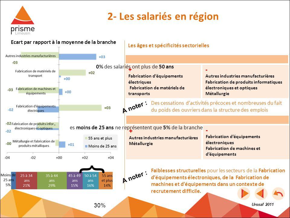 2- Les salariés en région Ecart par rapport à la moyenne de la branche