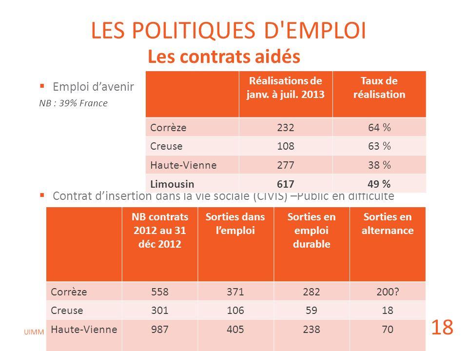Réalisations de janv. à juil. 2013 Sorties en emploi durable