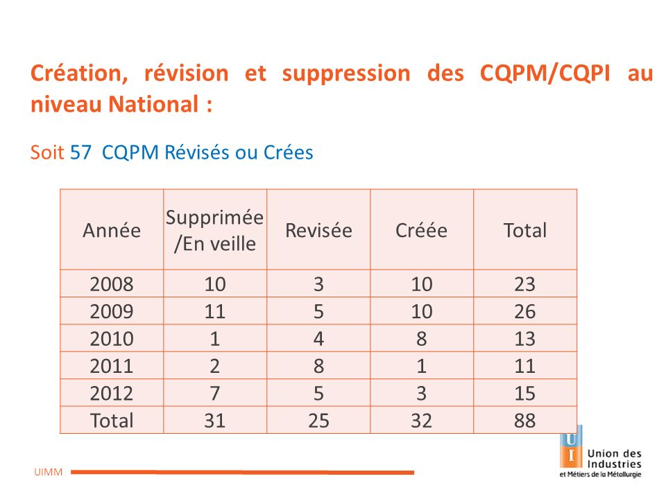Création, révision et suppression des CQPM/CQPI au niveau National :