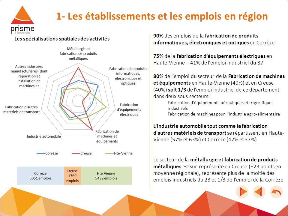 1- Les établissements et les emplois en région