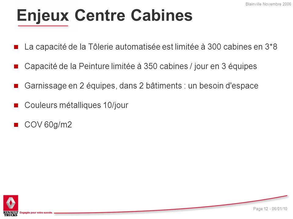 Enjeux Centre Cabines La capacité de la Tôlerie automatisée est limitée à 300 cabines en 3*8.