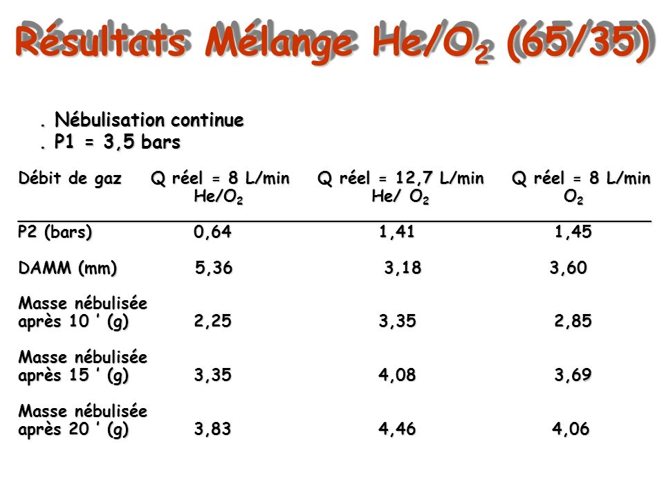 Résultats Mélange He/O2 (65/35)