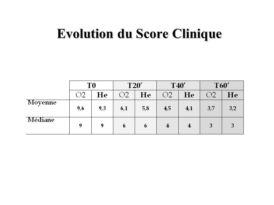 Evolution du Score Clinique