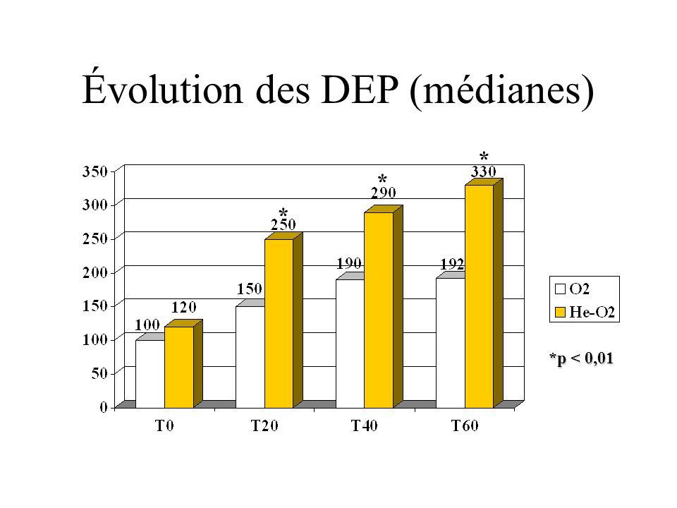 Évolution des DEP (médianes)