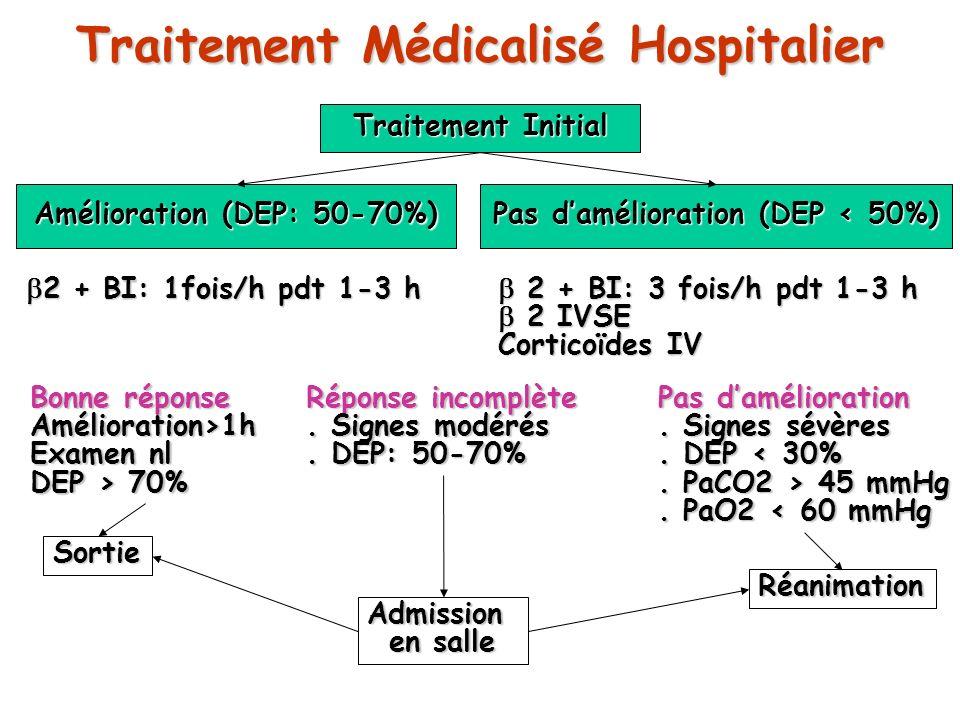 Traitement Médicalisé Hospitalier