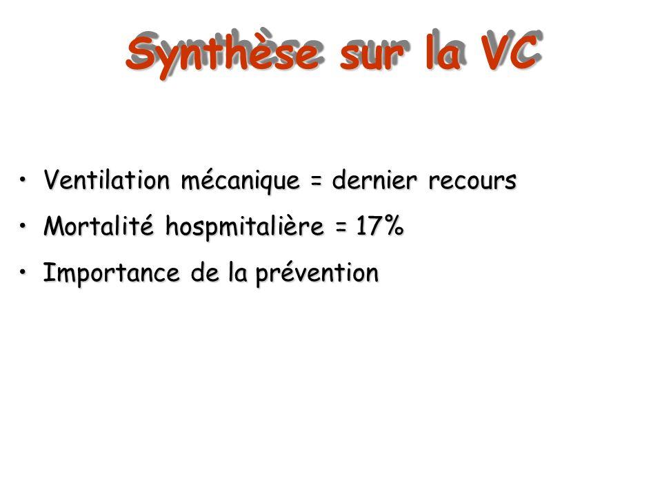 Synthèse sur la VC Ventilation mécanique = dernier recours