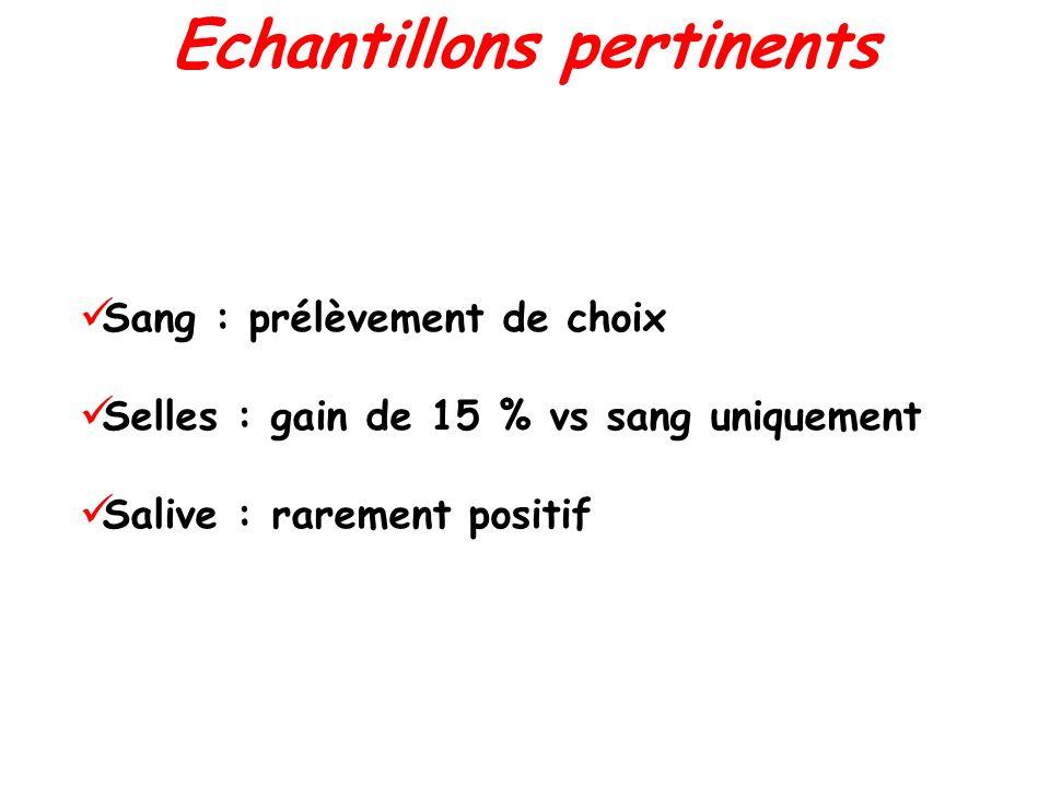 Echantillons pertinents