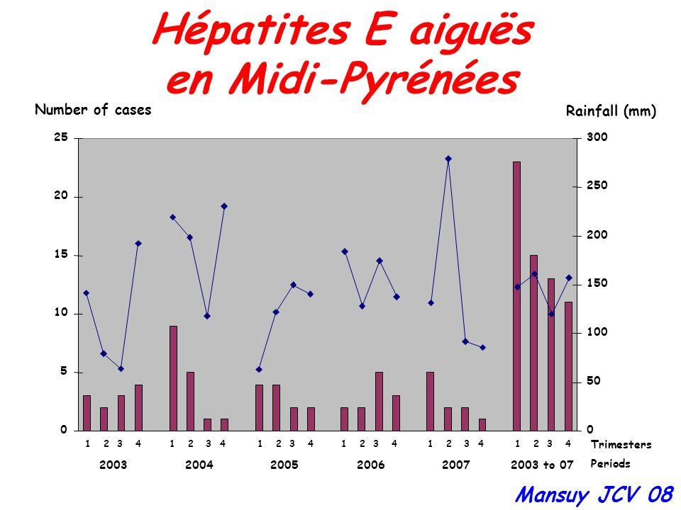 Hépatites E aiguës en Midi-Pyrénées