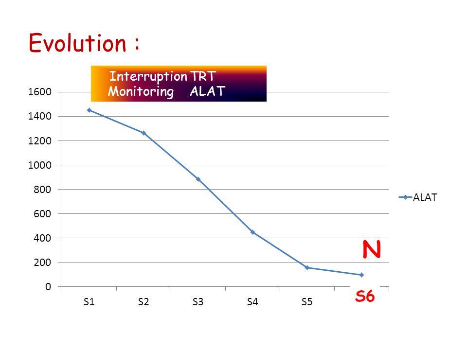 Evolution : Interruption TRT Monitoring ALAT N S6