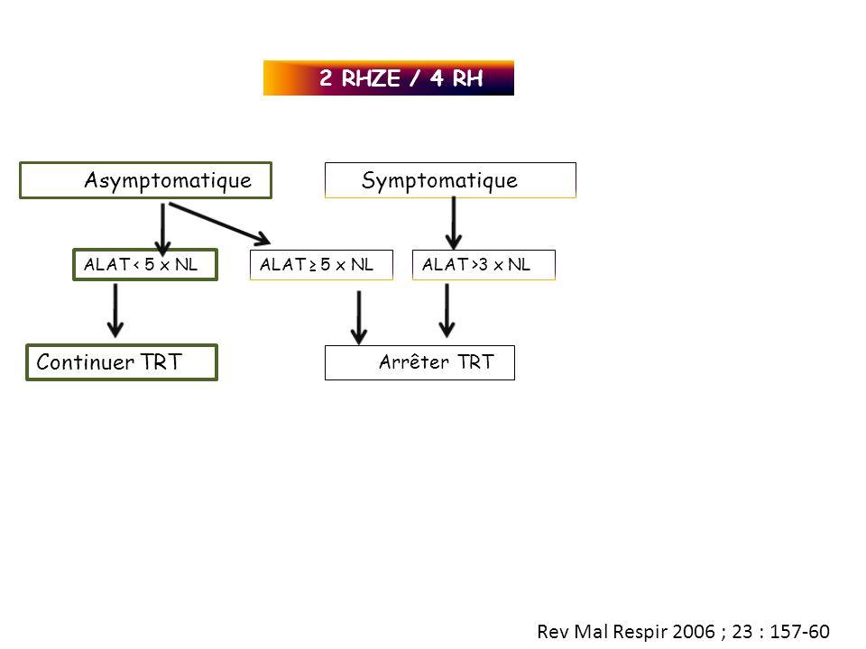 2 RHZE / 4 RH Asymptomatique Symptomatique Continuer TRT Arrêter TRT