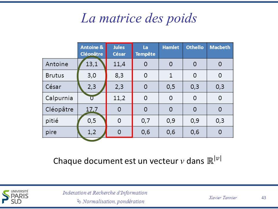 La matrice des poids Chaque document est un vecteur v dans ℝ 𝑣 Antoine