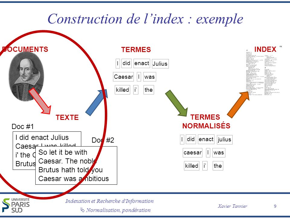 Construction de l'index : exemple