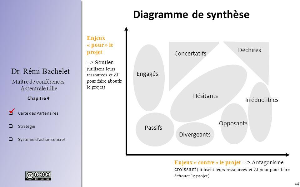 Diagramme de synthèse  Déchirés Concertatifs Engagés Hésitants