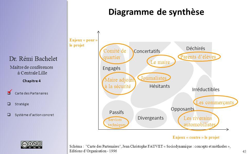 Diagramme de synthèse  Déchirés Comité de quartier Concertatifs