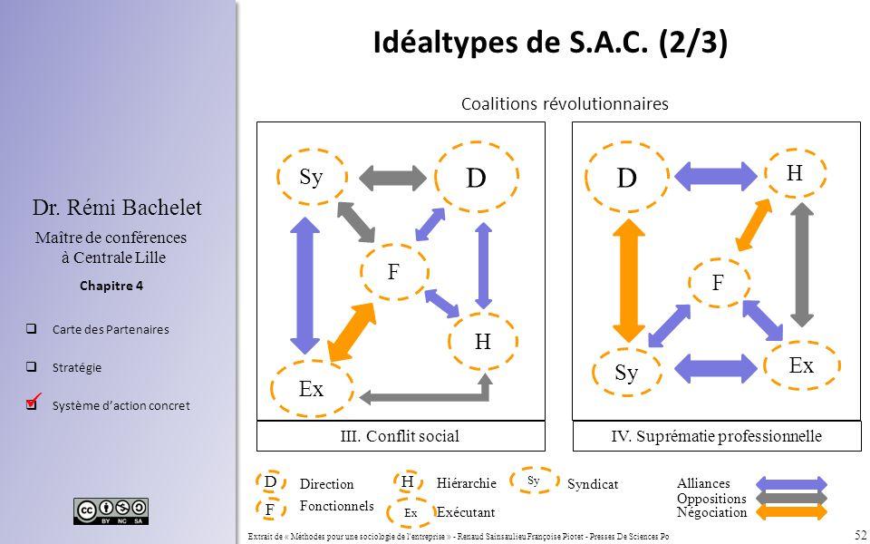 Idéaltypes de S.A.C. (2/3) D D Sy H F F H Ex Sy Ex 