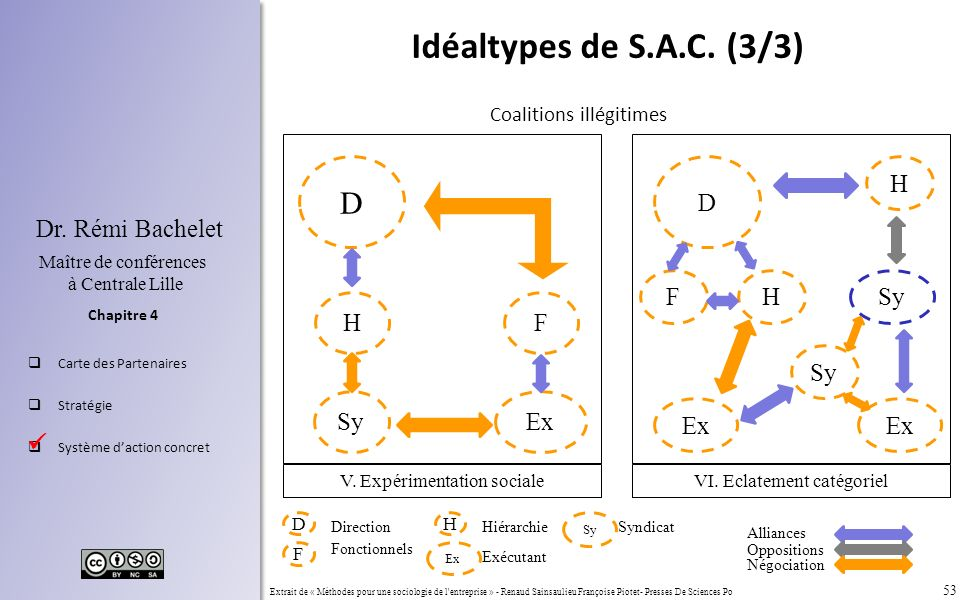 Idéaltypes de S.A.C. (3/3) D D H F H Sy H F Sy Sy Ex Ex Ex 