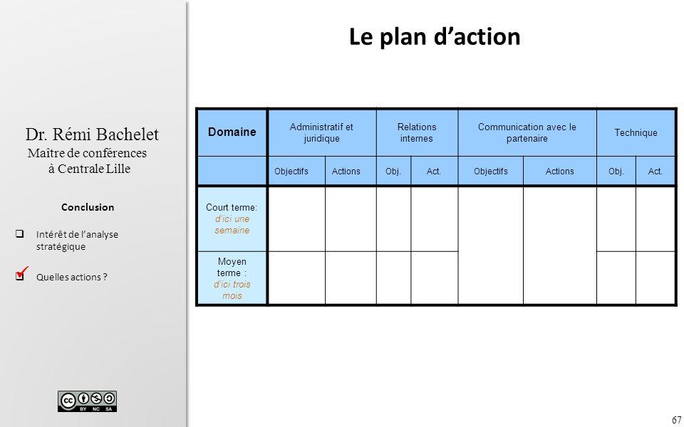 Le plan d'action  Domaine Administratif et juridique Relations