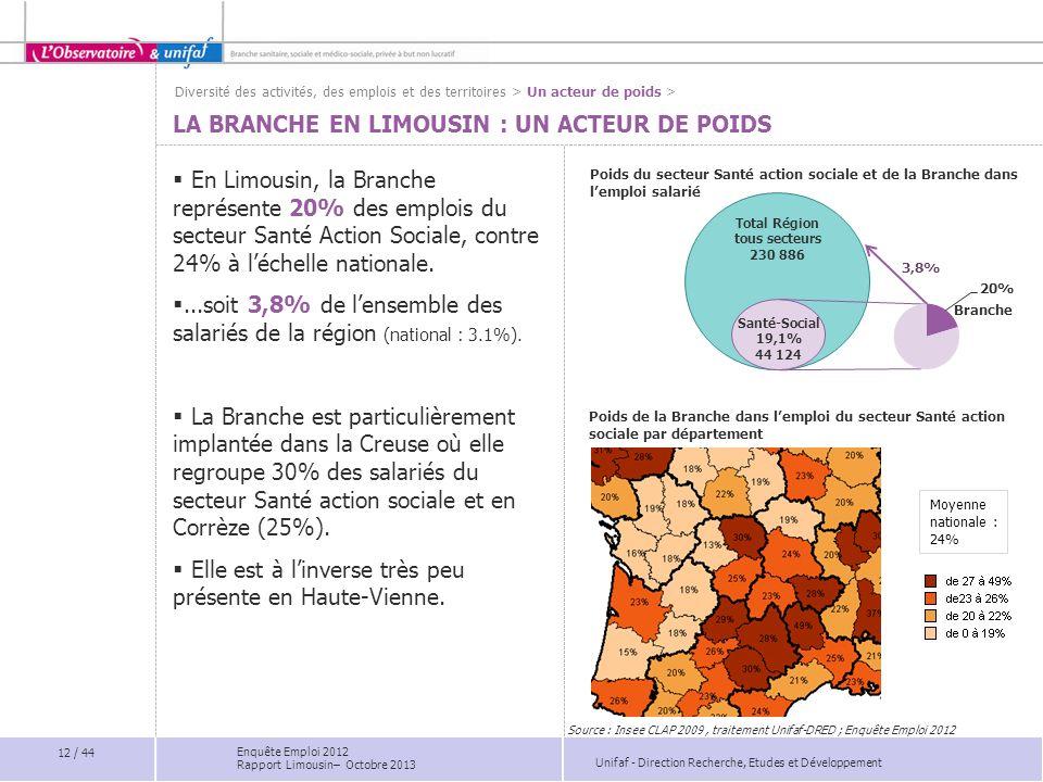 La Branche en Limousin : un acteur de poids