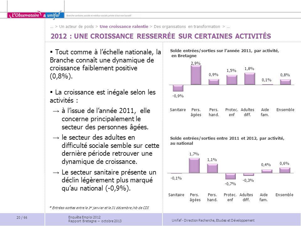 2012 : Une croissance resserrée sur certaines activités