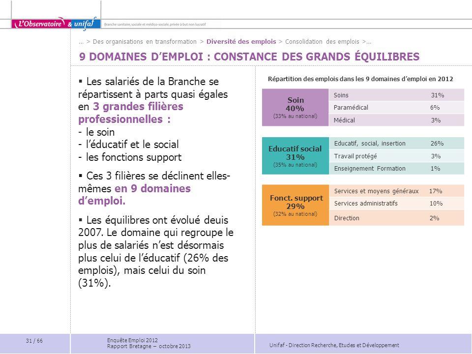 9 domaines d'emploi : Constance des grands équilibres