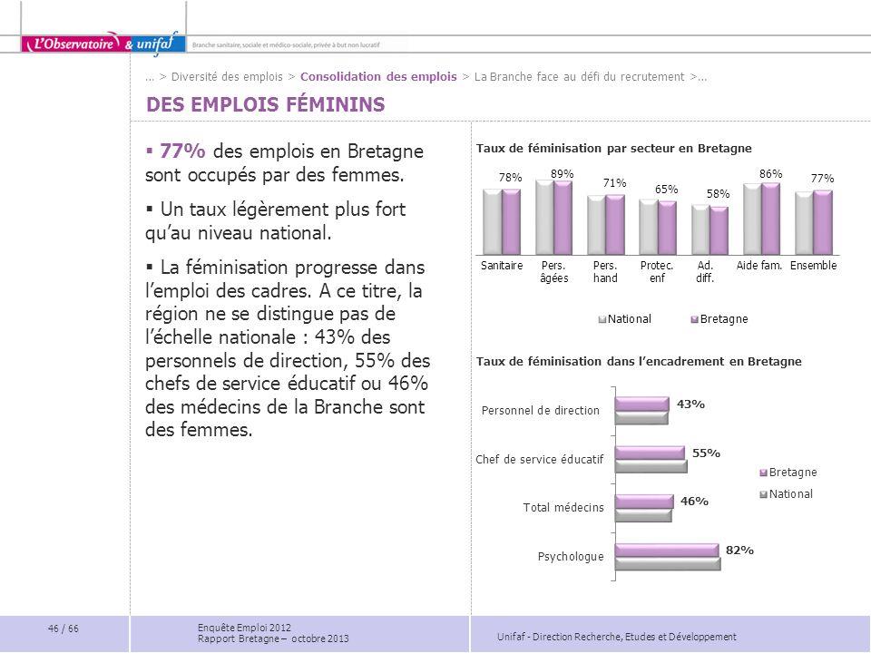 77% des emplois en Bretagne sont occupés par des femmes.