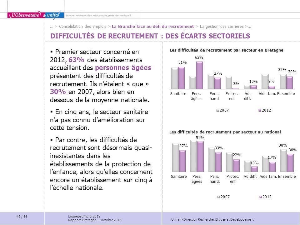 Difficultés de recrutement : des écarts sectoriels