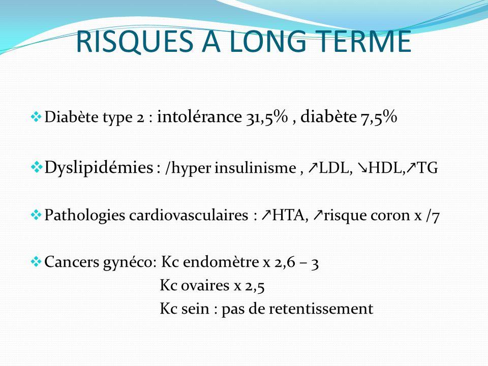 RISQUES A LONG TERME Diabète type 2 : intolérance 31,5% , diabète 7,5% Dyslipidémies : /hyper insulinisme , ↗LDL, ↘HDL,↗TG.